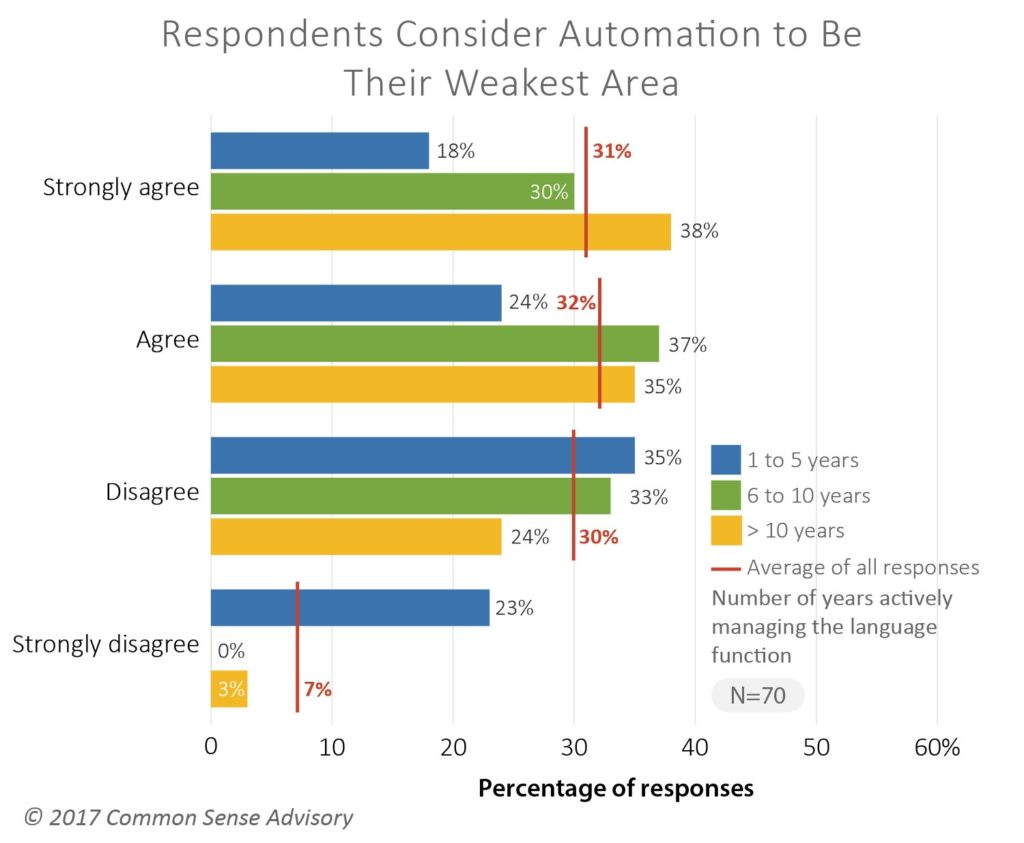 memoQ-trend-report-CSA-research-automation